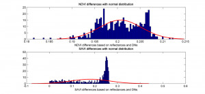 differences between DN- and reflectance-value calculations