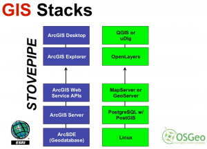 GIS stacks from ESRI and OSGEO