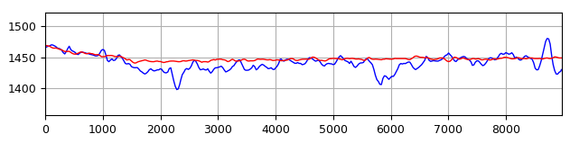 slope profile